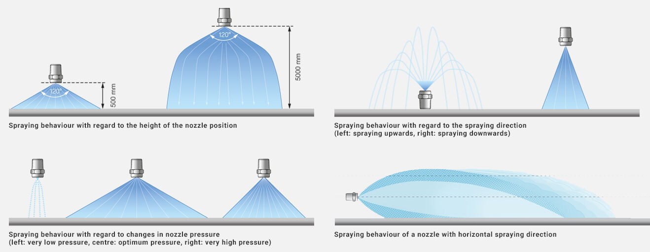 Spraying behaviour of flat fan nozzles